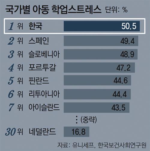한국 아동 학업 스트레스 01.jpg