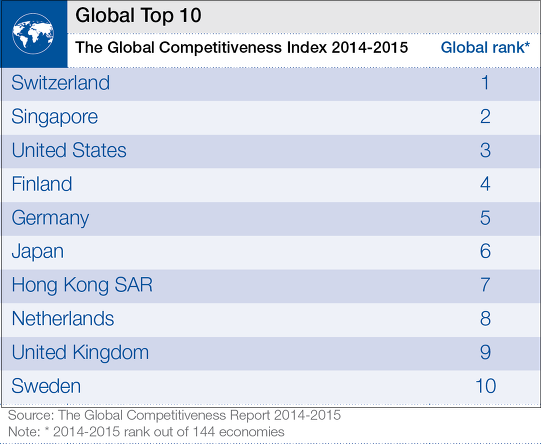 WEF_GCR2014-15_Global_Image.png