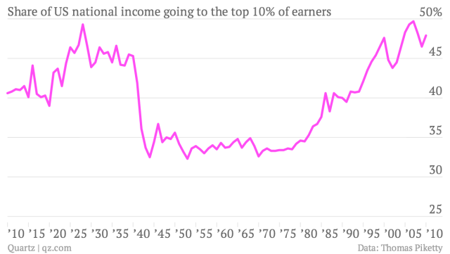 share-of-us-national-income-going-to-the-top-10-of-earners-top-ten-percent_chartbuilder.png
