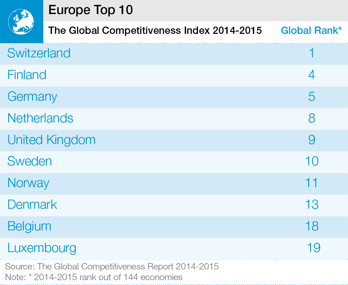 WEF_GCR2014-15_Europe_Image.png