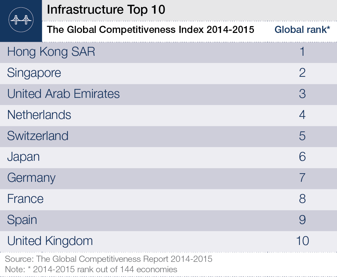WEF_GCR2014-15_Infrastructure_Image.png