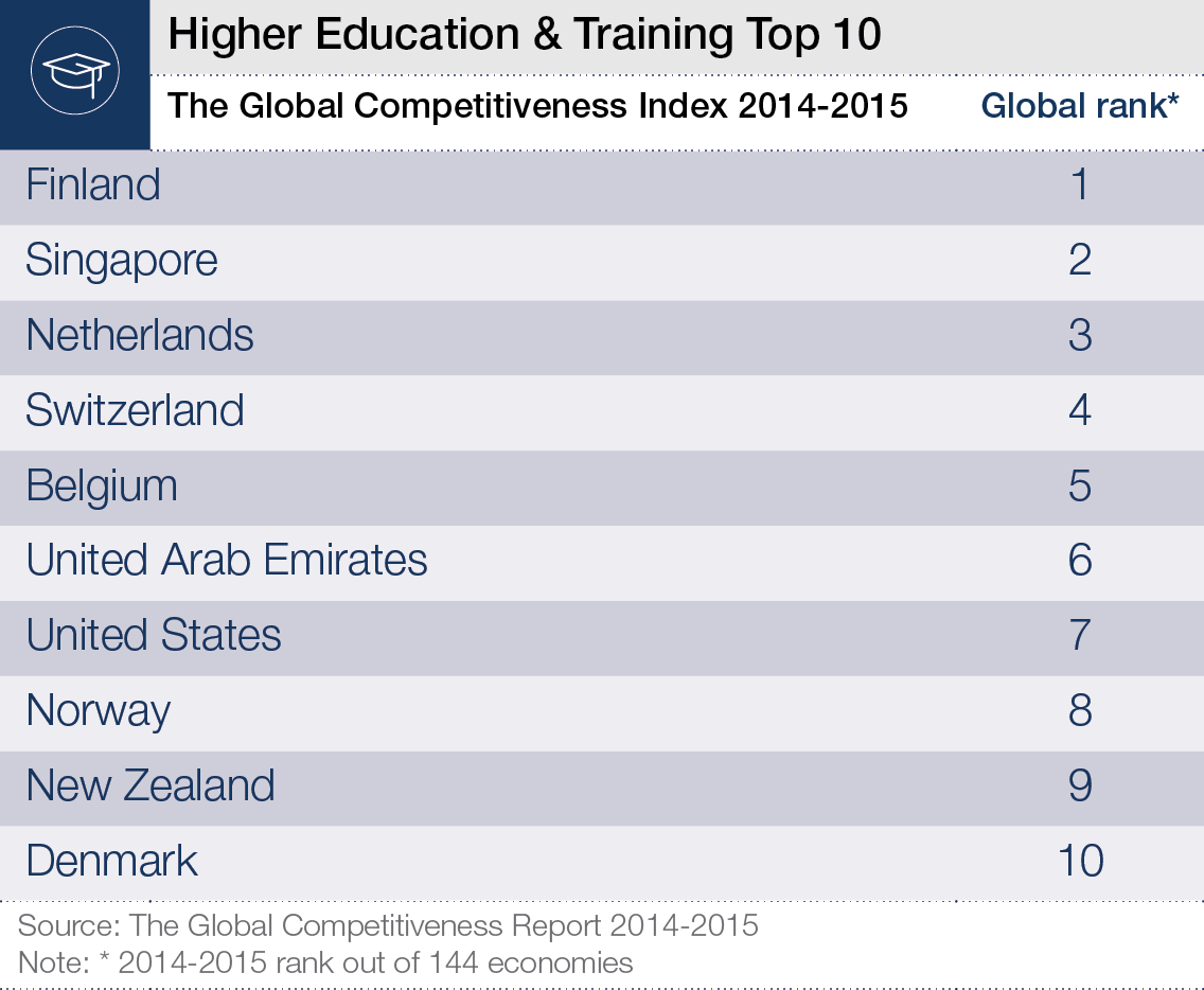 WEF_GCR2014-15_Education_Image.png