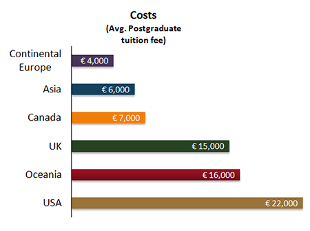 International_tuition_fees.png