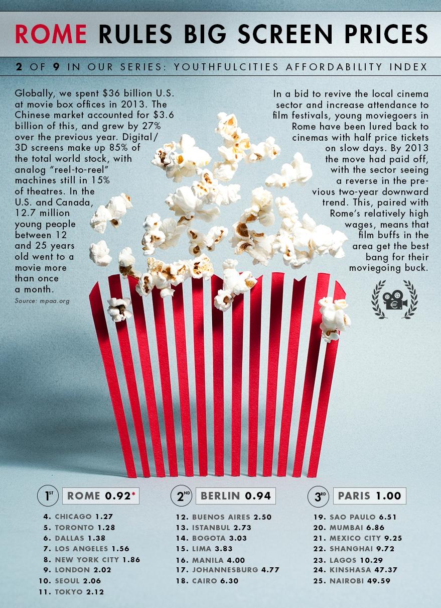 유럽& 세계  물가 지표  영화관람 비용 01.jpg