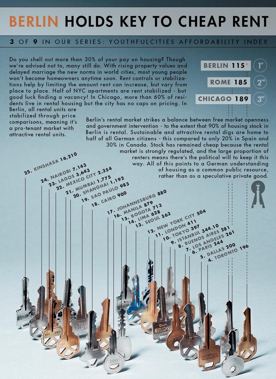 유럽& 세계  물가 지표  주택임대 비용 01.jpg