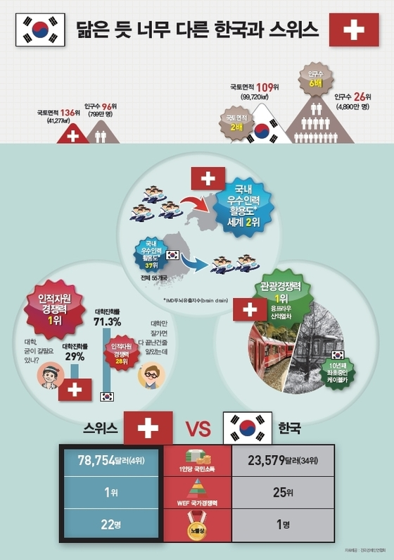 한국과 스위스 01.jpg